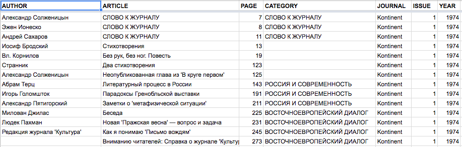 The Table of Contents of Kontinent 1, Displayed as a Google Spread Sheet